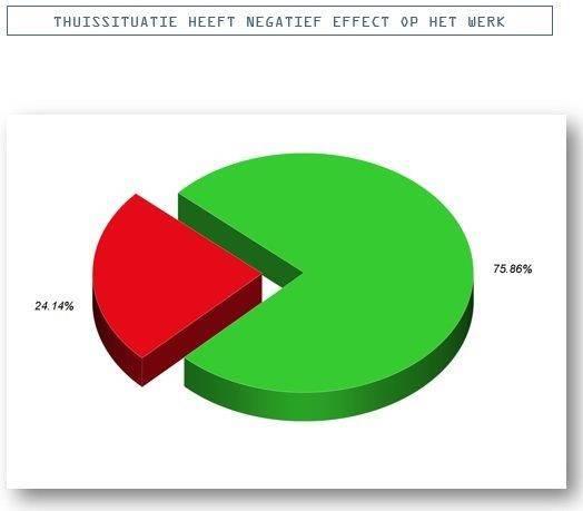 thuissituatie_heeft_een_negatief_effect_op_werk.jpg?hash=cefbedc45f630ad6